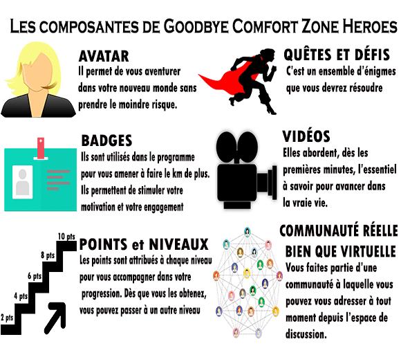 Les composantes de Goodbye Comfort Zone Heroes pour avoir une confiance en soi